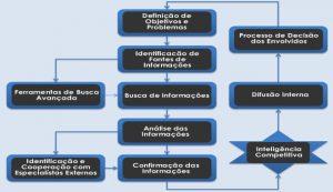 Uso do extrator de emails na Inteligencia competitiva